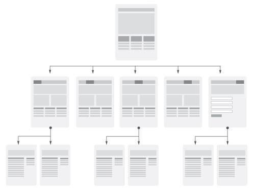 The hierarchical tree model usually manifests in a horizontal navigation bar, often with a single or multilevel drop down menu.
