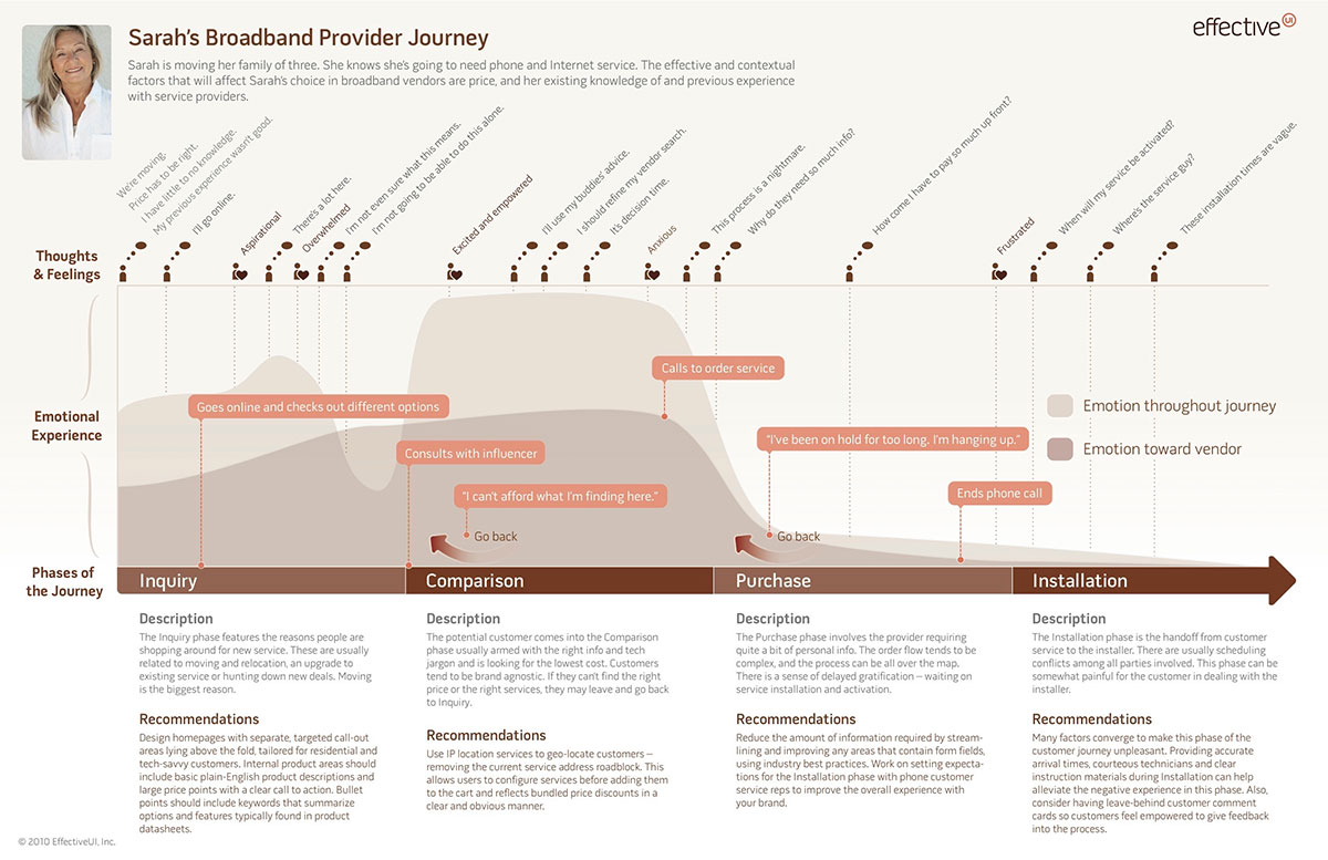 a customer journey map takes many forms but typically appears as aninfographic. all you need to know about customer journey mapping — smashing