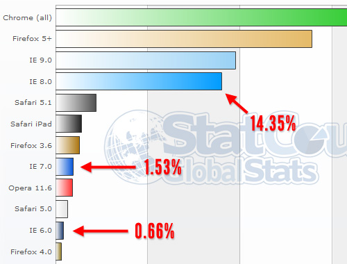 Stats for desktop browsers in May 2012