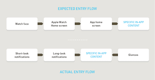 Comparison of expected entry path with likely entry paths