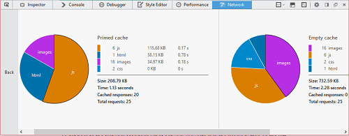 The network monitor performance analysis