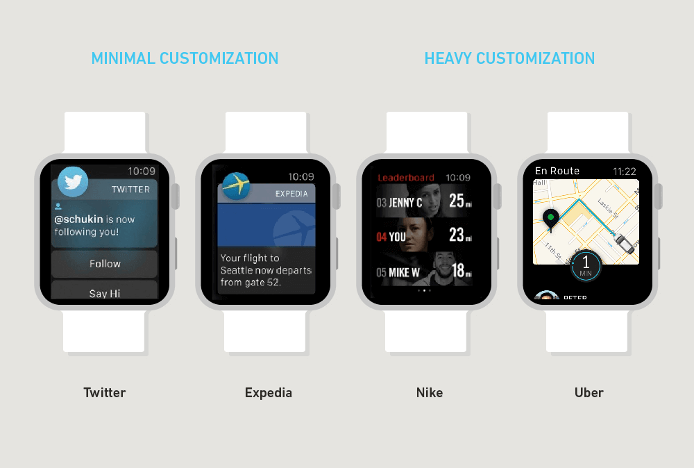 Intimate And Interruptive: Designing For The Power Of Apple Watch