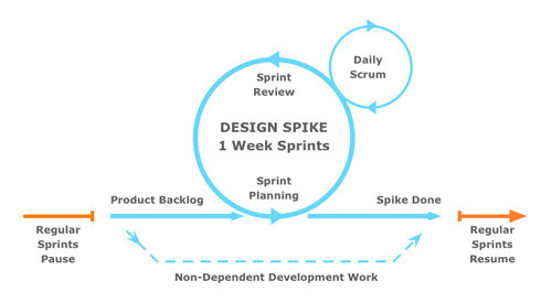 Design Sprint Structure Diagram.