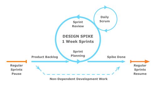 Design Sprint Structure Diagram.