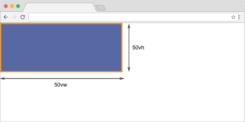 A box which is 50% of the height and 50% of the width of the viewport