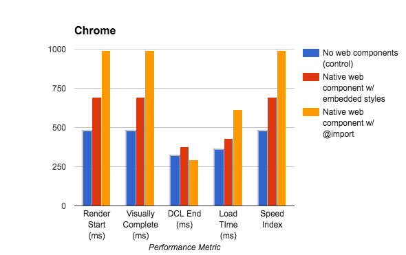 Bar graph of native web component performance.