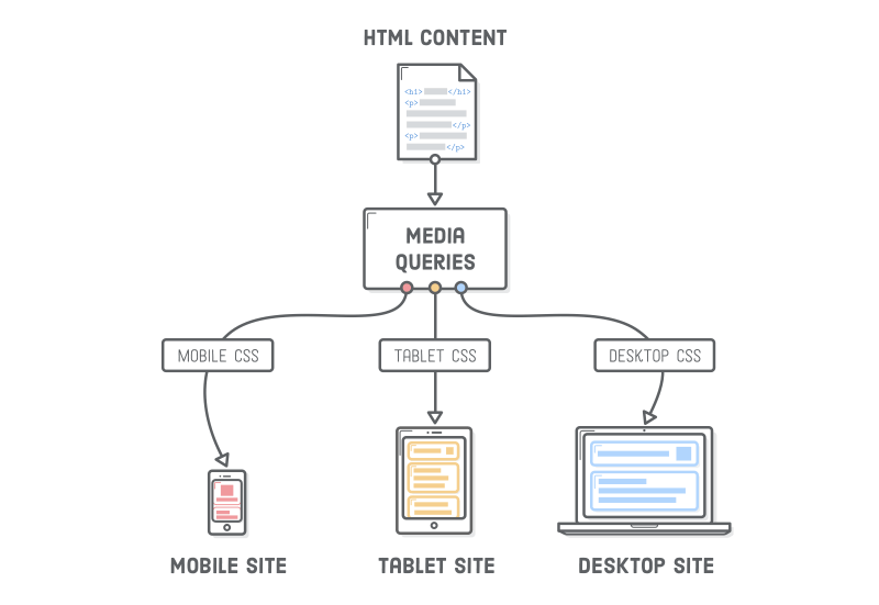 HTML And CSS Is Hard, But It Doesn't Have To Be
