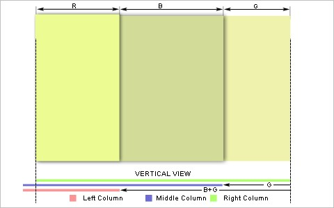 Four Methods to Create Equal Height Columns