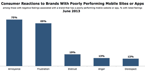 Customer reactions to brands with poorly performaning mobile sites and apps
