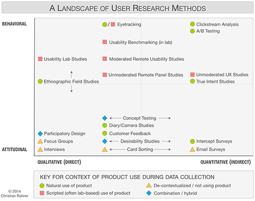 User research methods map
