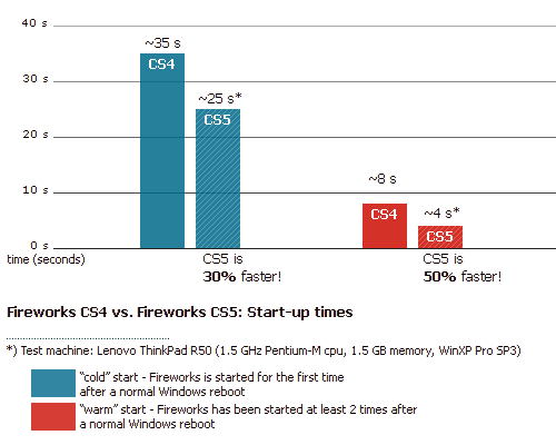 Adobe Fireworks CS5 - performance graph (start-up times on a ThinkPad)