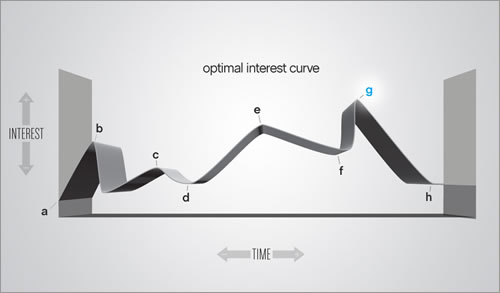 Optimal interest curve