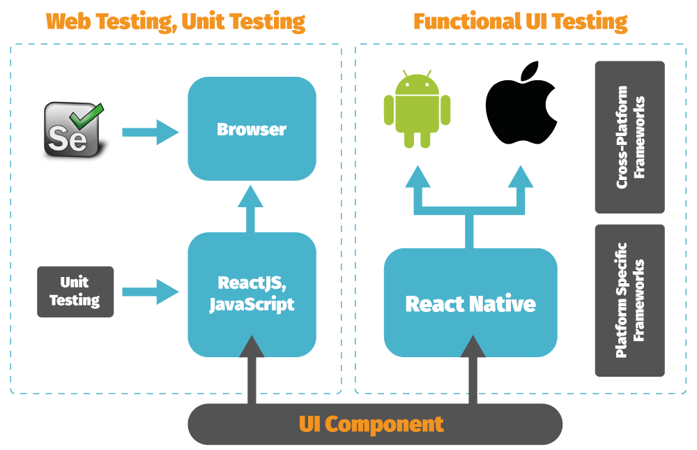 Diverse Test-Automation Frameworks For React Native Apps