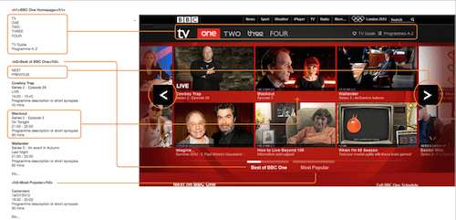Annotated UX for the iPlayer homepage showing headings, lists, labels and content order