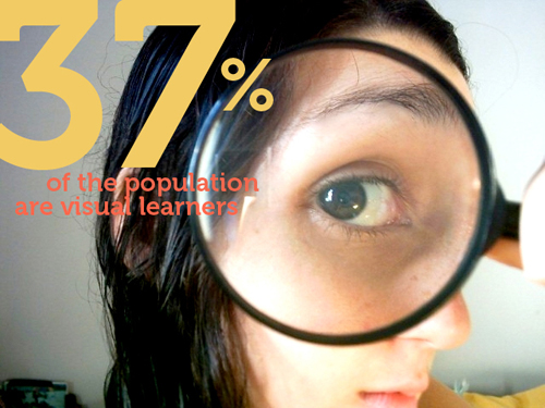 37% of the population are visual learners