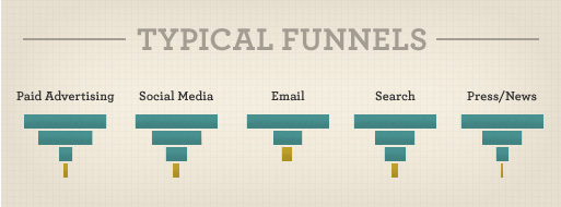 Typical conversion funnels for e-commerce websites