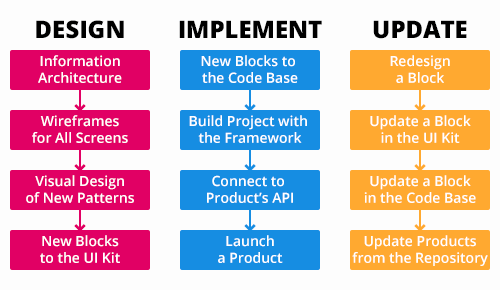 The current design process with the framework