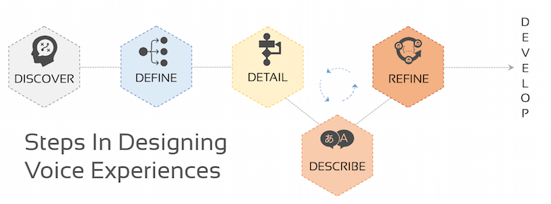 Steps in designing voice experiences