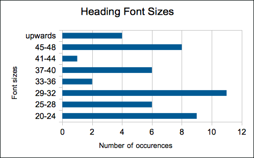 Diagram heading font sizes