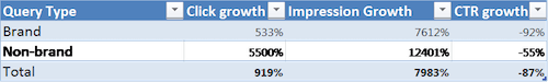 Clicks to app from Google search grew 919% after getting additional URLs indexed, with non-brand traffic growing 5500%.