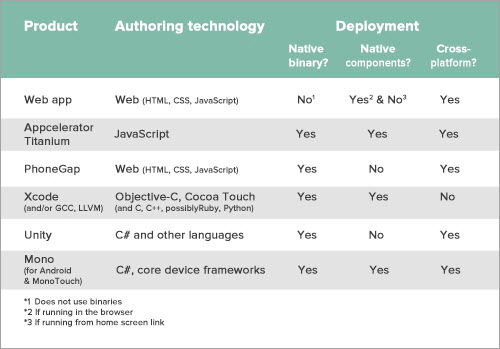 Comparison of some common native and cross-platform technologies.