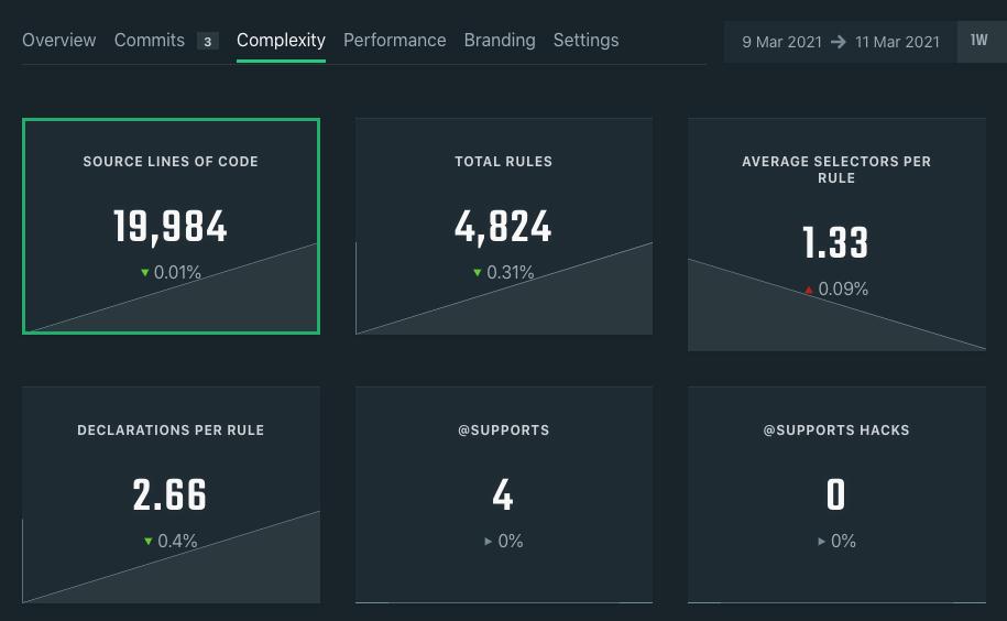 CSS Auditing Tools — Smashing Magazine