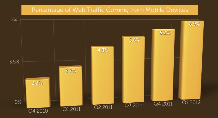 Percentage of mobile traffic on one example site
