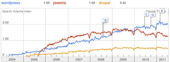 Graph of global searches for CMS'