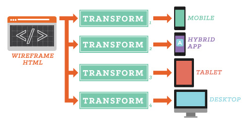 The data flow in this responsive delivery configuration uses wireframe HTML as the source data for transformations that output to mobile, tablet, app and desktop end points.