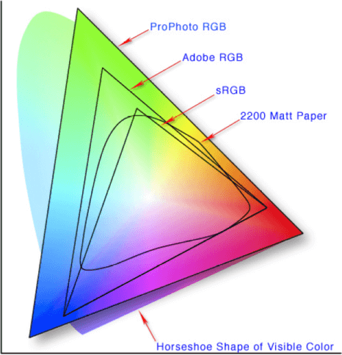 Map that compares how much of the color spectrum is covered by different color spaces; sRGB covers the least
