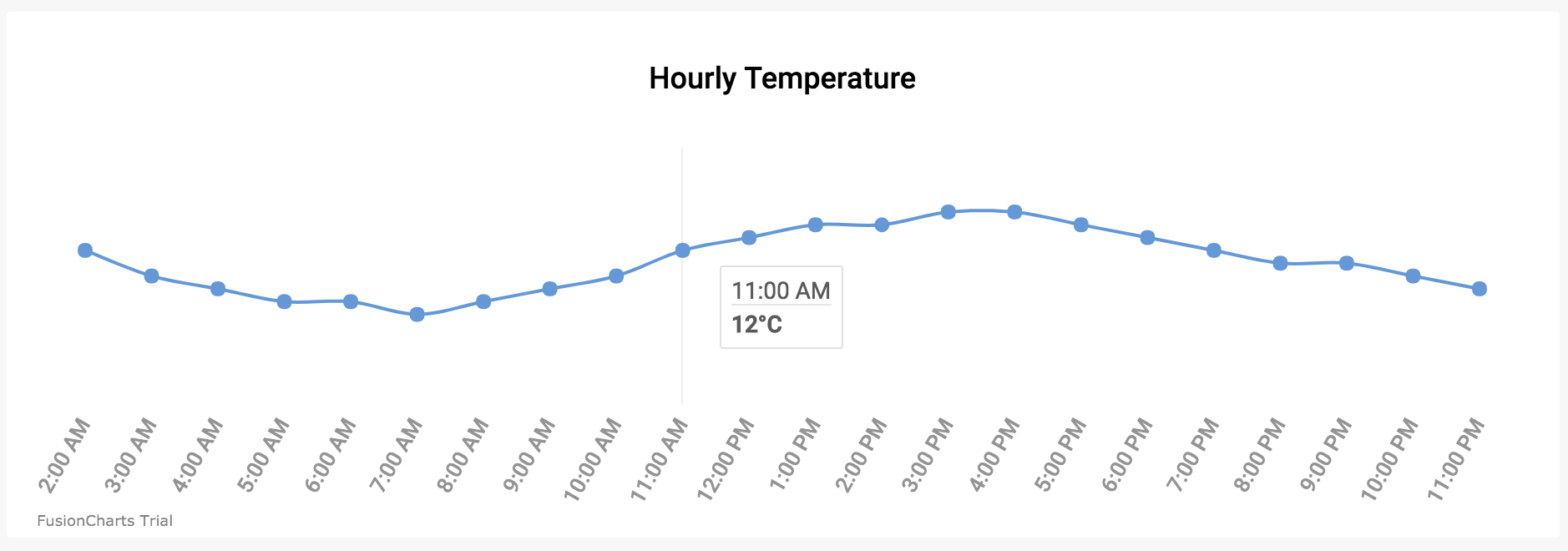 Using Vue js To Create An Interactive Weather Dashboard With
