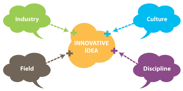 Innovative Idea Diagram