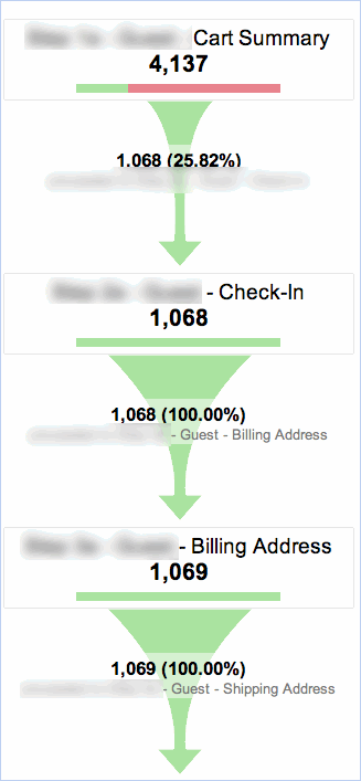 A broken checkout funnel, losing 70% of customers in the first step.