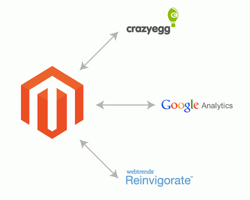Introducing The Magento Layout