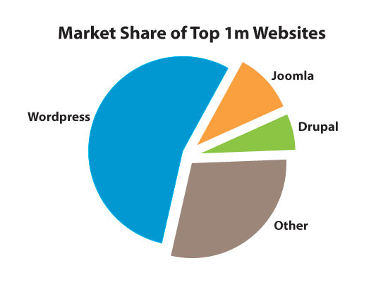 Market share of top 1 million websites