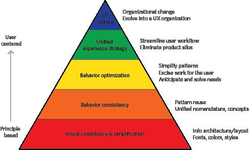 The Hierarchy Of Effort