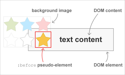 CSS background image hacks