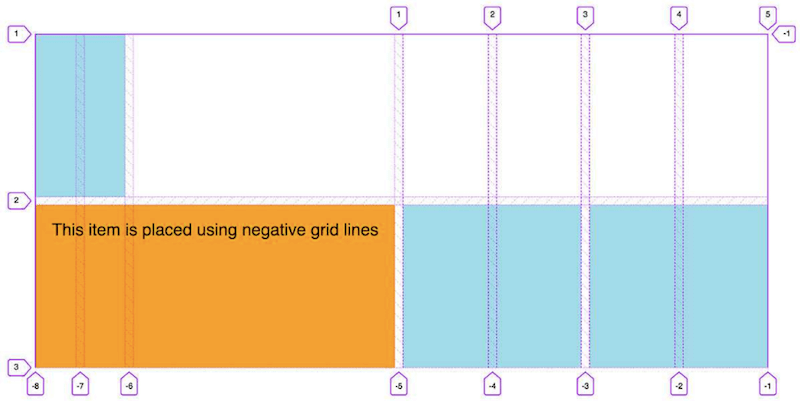 An item placed inside a grid using negative grid lines