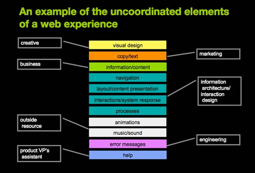 Uncoordinated Elements of Web Experience