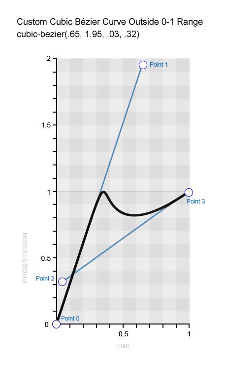 Custom Bézier curve to emulate a bouncing balloon.