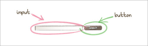 elements of search block