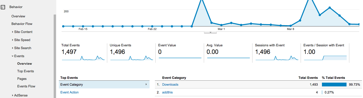 Is Your Responsive Design Working? Google Analytics Will Tell You