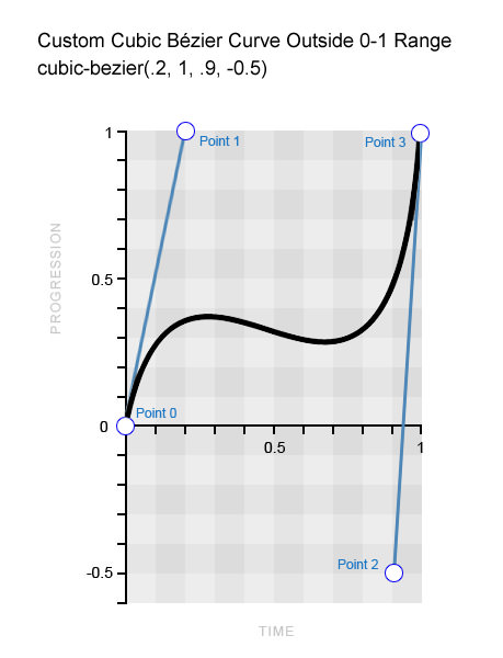 Custom Bézier curve using value outside the typical 0-1 range.