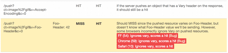 Test results for H2 push cache in Google Chrome