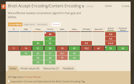 Brotli browser support is getting decent.