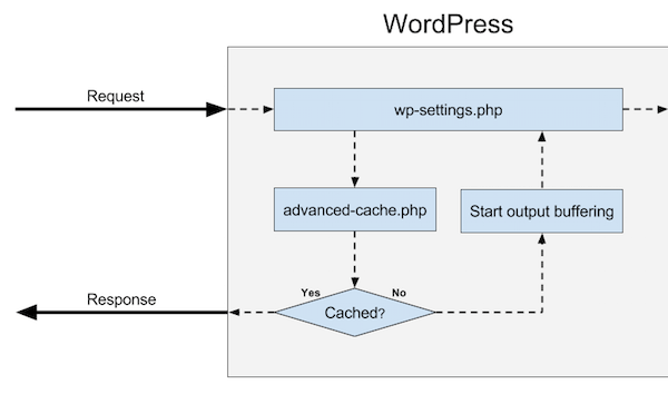 A Look At The Modern WordPress Server Stack — Smashing Magazine