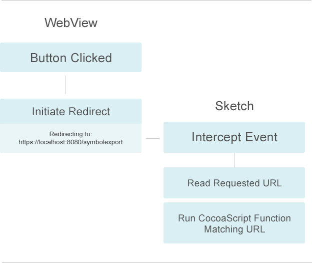 WebView HTTP intercept