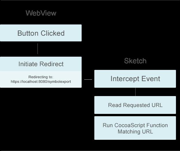 WebView HTTP intercept