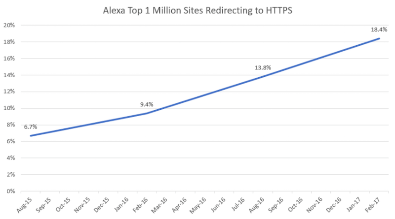 Alexa top 1 Million sites redirecting to HTTPS
