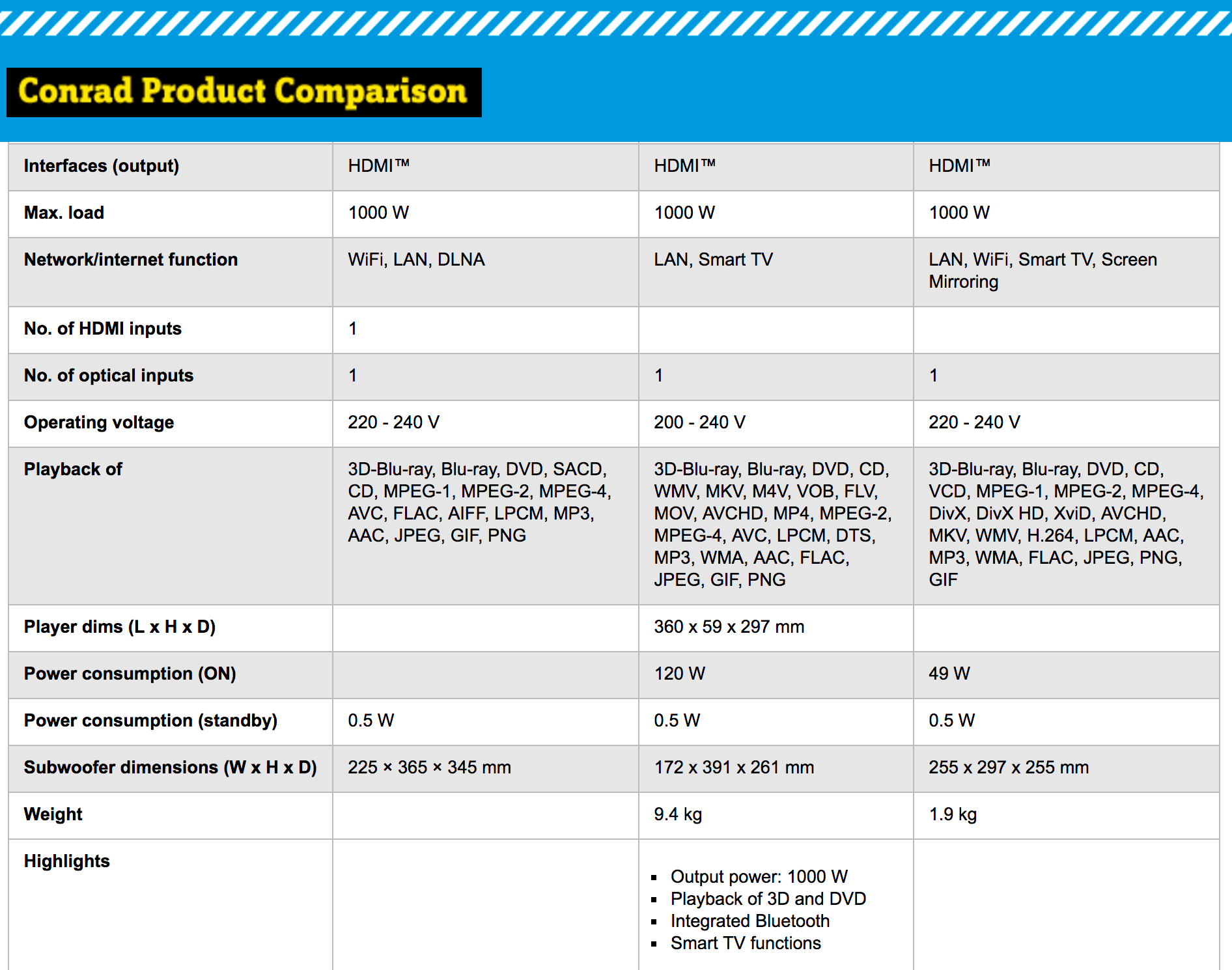 Designing The Perfect Feature Comparison Table — Smashing